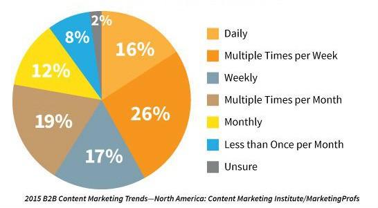 graph-publish-new-content